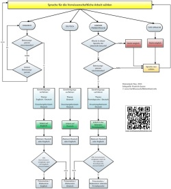VWA-Infografiken