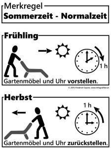 Merkregel zur Umstellung Sommerzeit - Normalzeit (Winterzeit)